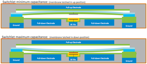 Profile diagram of an individual RF MEMS switchlet capacitor  (Many Switchlets in a Cell)