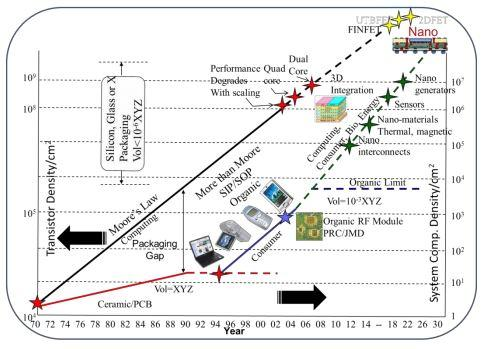 Moore's Law shows system volume shrinking and functionality increasing. With circuity imploding in size, providing CLEAN POWER has become a major challenge (Source: Georgia Tech, Center for Co-Design of Chips, Packages, and Systems)