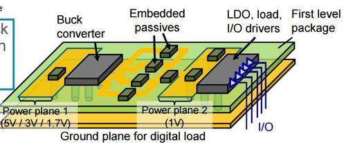 Current research on power delivery architectures focuses on IVR-SIP solutions with both buck converters and LDOs on the same substrate.  (Source: Georgia Tech, Center for Co-Design of Chips, Packages, and Systems)