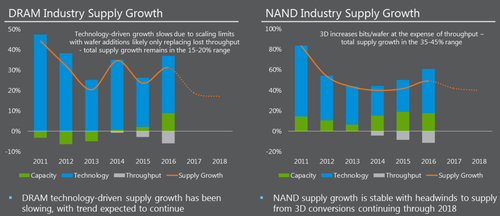 Micron's NAND growth has balanced the recent DRAM volatility