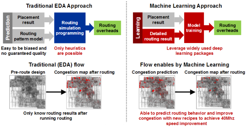 TSMC gained 40 MHz in speed using machine learning to predict congestion before routing a design. (Image: ISSCC)