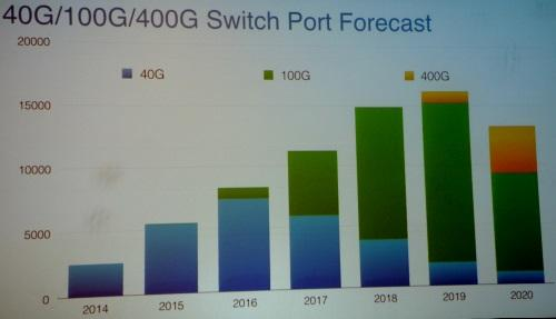 100G Ethernet ports (green) will crossover 40G this year as the new speed ramps quickly, predicted Bectolsheim. (Images: Arista)