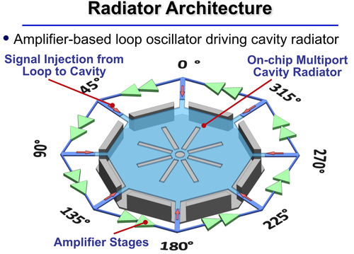 The octagonal multi-port circular design uses an amplifier-based loop oscillator driving a cavity radiator.