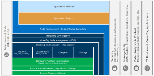The OpenFog Reference Architecture covers a broad waterfront from end-node SoCs to cloud services. (Image: OpenFog Consortium)