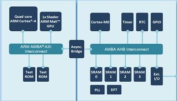 ARM Describes 10nm Test Chip