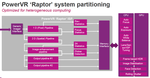 Raptor ISP uses system partitioning to send data to different resources; different pipelines are also visible in this chart. (Source: Imagination)