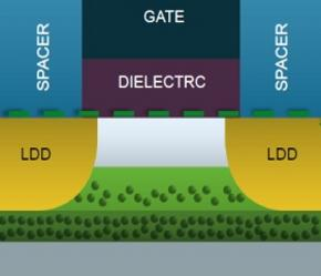 The DDC transistor relies on tight control of dopant concentration and depletion depth. The no-, low-, and high-dopant concentrations are achieved through multiple growth phases of epitaxial silicon prior to device fabrication. (Source: SuVolta)