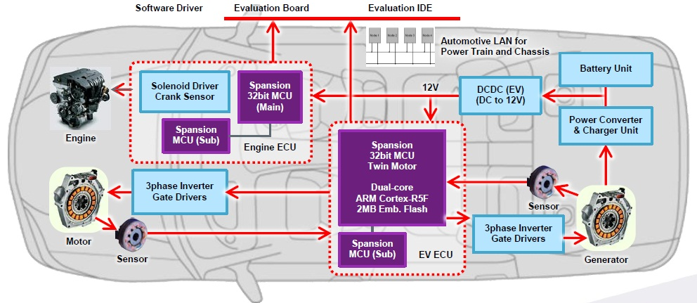 Spansion Courts Carmakers With Cortex R5 Based Mcus Ee Times