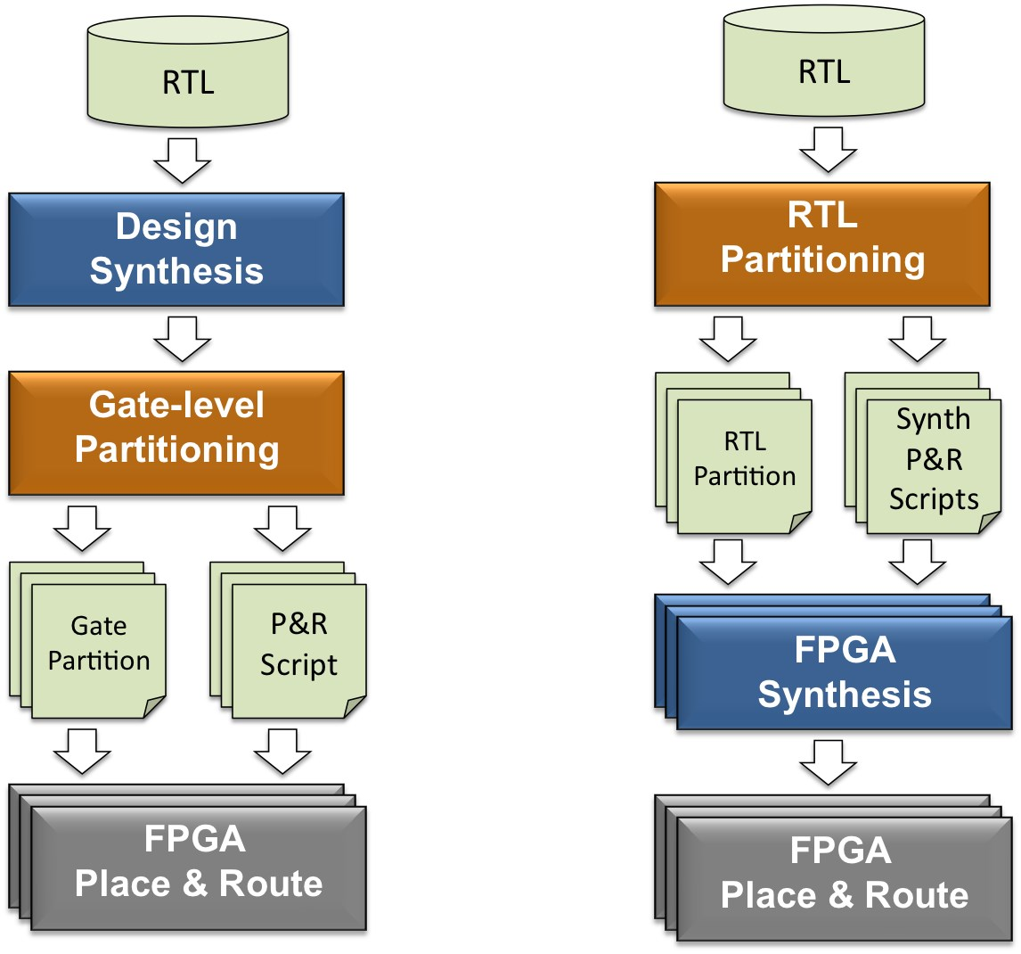 Timing Driven Hybrid Rtl Gate Partitioning For Predictable Fpga Timer Circuit Darkroom Eeweb Community Flow Click Here
