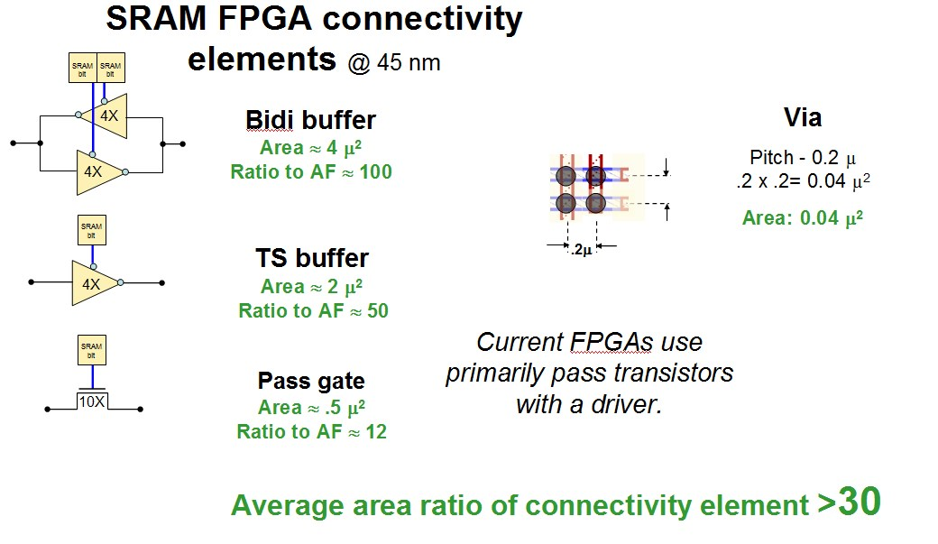 design and implementation of fpga-based controller for optical interconnect Abstract: this paper describes the design and implementation of an innovative high-speed data buffer system for optical interconnects based on electrically reprogrammable fpgas it is characterized by high transfer rates and the dense integration of electrical and optical components on the basis of.