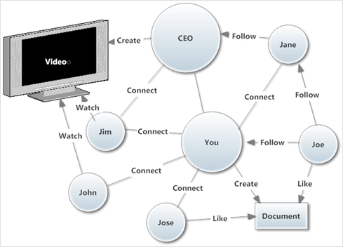 The enterprise social graph is the network behind a social collaboration network.