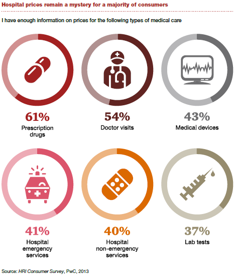 Consumers still lack access to healthcare pricing info. (Source: PwC)