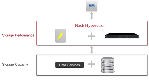 A flash hypervisor virtualizes server-side flash into a clustered acceleration tier that delivers scale-out storage performance independent of storage capacity.
