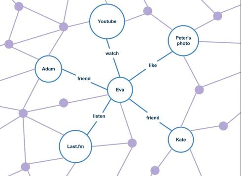 A semantics-infused example of social graph connectivity on Facebook.(Source: Wikipedia).