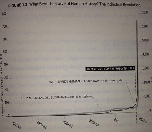 the second machine age summary