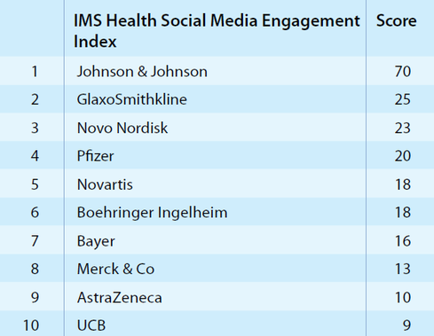 IMS Health's Social Media Engagement Index