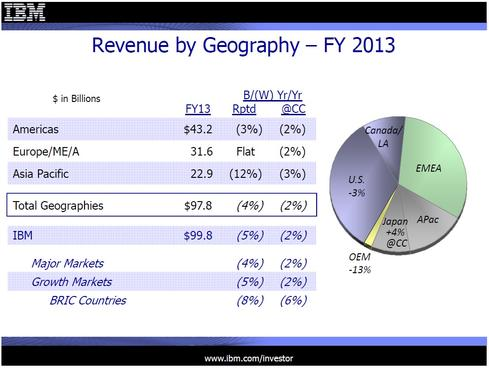 IBM's full-year results for 2013 as reported and in constant currencies.