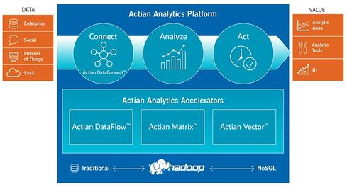Actian builds big-data portfolio    Analytical DBMS: Actian Matrix (formerly ParAccel), Actian Vector (formerly Vectorwise).  In-memory DBMS: Actian Matrix In-Memory Option (data stored to both memory and disk).  Hadoop distribution: None.   Stream-processing technology: None.  Hardware/software systems: None (software-only vendor). Ingres Corp. took the name Actian in 2011, and the company has been fleshing out a big-data portfolio ever since. Building on the 10,000+ customer base of Ingres, the open-source transactional database, the company expanded with Vectorwise, a fast analytical database management system (DBMS) now called Actian Vector. It also acquired Versant, the vendor behind the eponymous object database; and Pervasive, maker of DataRush analytics-on-Hadoop and data-integration software now called Actian DataFlow. The April 2013 acquisition of ParAccel marked an even bigger push into big-data analytics with a massively parallel processing DBMS now called Actian Matrix. The company is counting on the combination of fast, analytical DBMS options, cloud services, and data-integration and -analytics software geared to a world in which Hadoop is a prominent fixture of the data-management architecture. Actian DataFlow includes SQL-, ETL-, and data-cleansing-on Hadoop options that work with distributions from Apache, Cloudera, Hortonworks, and others. With $140 million in revenue and much more to its story than a DBMS, Actian is a bantam-weight player in the big-data market.