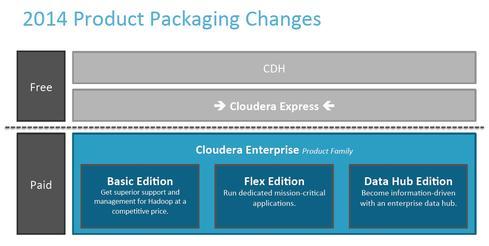 cloudera trash talks with enterprise data hub release. Black Bedroom Furniture Sets. Home Design Ideas