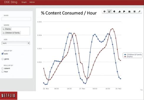 An interactive dataviz tool used by Netflix employees to view how content is consumed by date, hour, and category.  Source: Netflix Technology Blog
