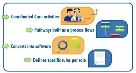 Team of Care models the rules of accountable care.