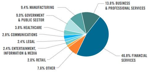 iPad Activations by Industry (Source: Good Technology Mobility Index Report Q4 2013)