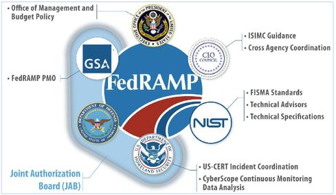 FedRAMP governance entities.