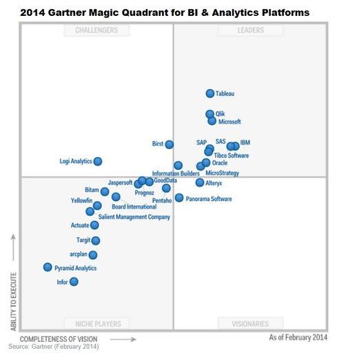 2014 İş zekası platformları