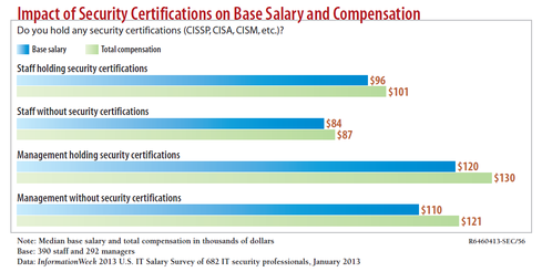 5 Reasons Security Certifications Matter InformationWeek – Salary Certification