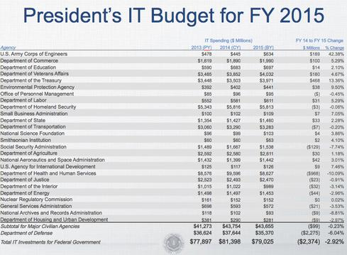 Source: Agency FY 2015 IT budgets (Exhibit 53)