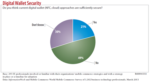 While  survey respondents say physical security is vital, we're not there yet.