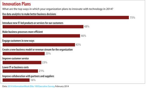 Data: 2014 InformationWeek Elite 100 Executive Survey, February 2014