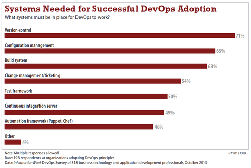 Thinking about DevOps? The  InformationWeek DevOps Survey shows change management is important here, too.