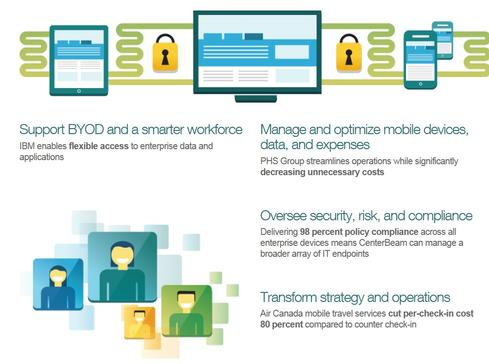An overview of IBM MobileFirst services offerings.