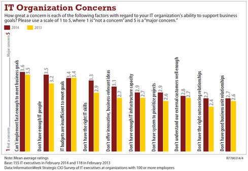 The InformationWeek 2014 Strategic CIO Survey shows IT executives worry about implementing fast enough to satisfy the business. No wonder rogue IT is a perennial problem.