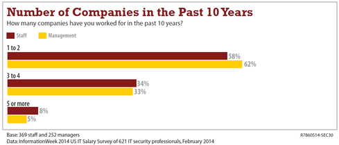 Among the 621 IT security pros responding to the 2014 InformationWeek Salary Survey, about one-third of staffers and managers have had three or more gigs since 2004.