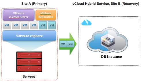 VMware Offers Disaster Recovery As A Service