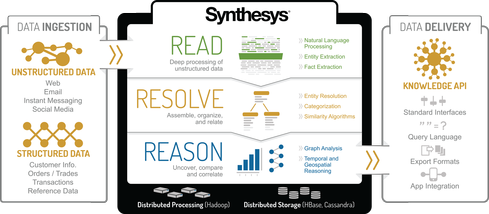 Digital Reasoning's Synthesys platform.