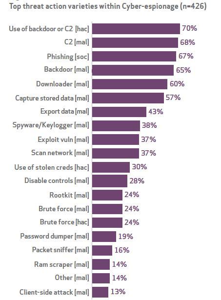 Source: Verizon 2014 Data Breach Investigations Report