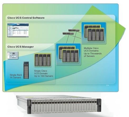 Cisco offers Unified Computing System. Cisco's Unified Computing System (UCS) is anchored by the C240 M3 server (the 2U rackmount server pictured above). Up to 16 of these servers fit in racks together with redundant Cisco UCS 6200 Series Fabric Interconnects. A single rack offers 168 terabytes of storage in a performance configuration, 384 terabytes in a balanced configuration, or 768 terabytes in a capacity-optimized configuration. Up to 10 racks can be connected in a single UCS domain for a total of 7.68 petabytes of storage. The configuration pictured is for MapR, but Cisco also offers reference architectures for Cloudera and Hortonworks Hadoop distributions.