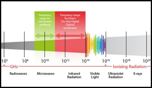 The red zone shows a range of radio frequencies that can be enhanced using Direct On-Chip Optical Synthesizer.(Source: DARPA)