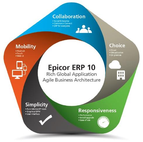 The Epicor 10 release delivers new collaboration and mobile functionality.