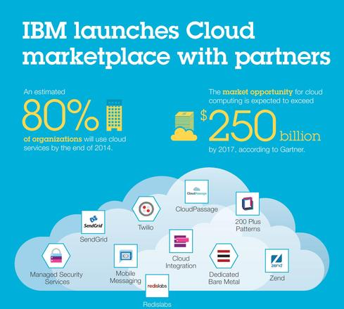 IBM Cloud Market: One-Stop Cloud Shop - InformationWeek