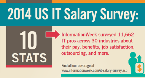 2014 US Salary Survey: 10 Stats