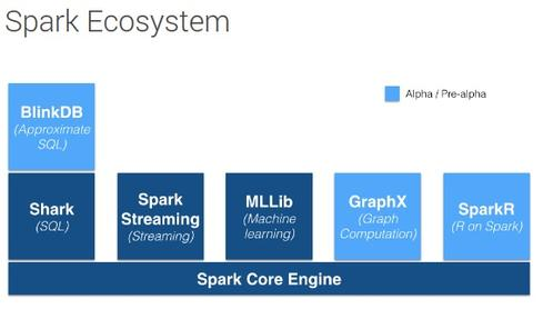 DataStax says it will integrate Cassandra with the Spark Core Engine, so it will take advantage of all types of analysis on the framework.