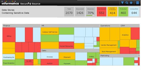 An Informatica Secure@Source drilldown heat map of sensitive data sources.