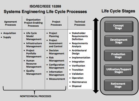 Summary of technical and nontechnical processes that could incorporate stronger IT security engineering disciplines, from NIST publication 800-160.