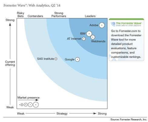 Forrester's just-released Wave report on Web analytics places Adobe at the head of the 'Leaders' wave.