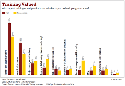 Certs and tech-specific training are far and away the most valued from a career-advancement perspective, according to the InformationWeek 2014 US IT Salary Survey.