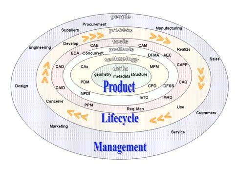 Product Lifecycle Management graphic (Source: Wikimedia Commons)
